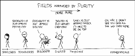xkcd - Purity Scale
