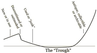 The Trough of No Value